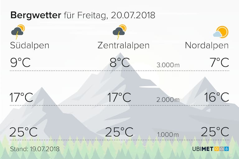 Temperaturen am Freitag
