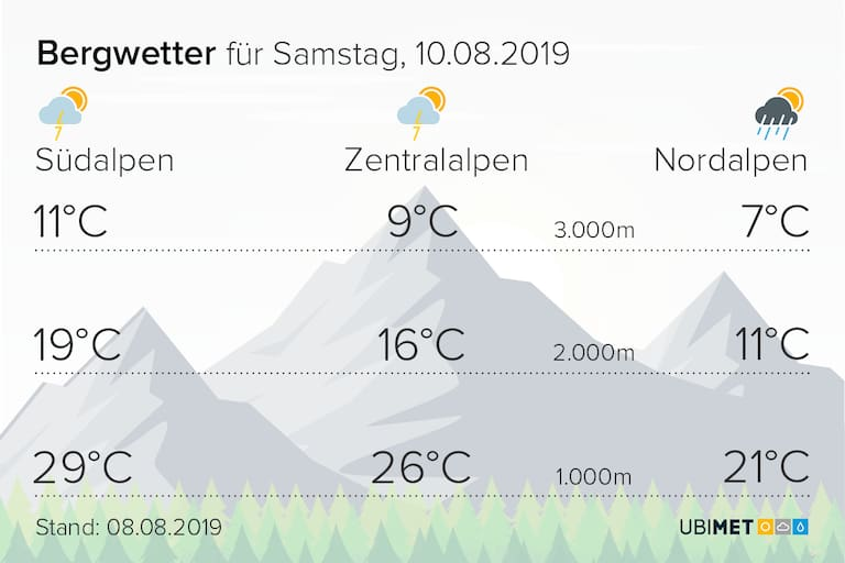 Das Bergwetter für Samstag, den 10. August 2019