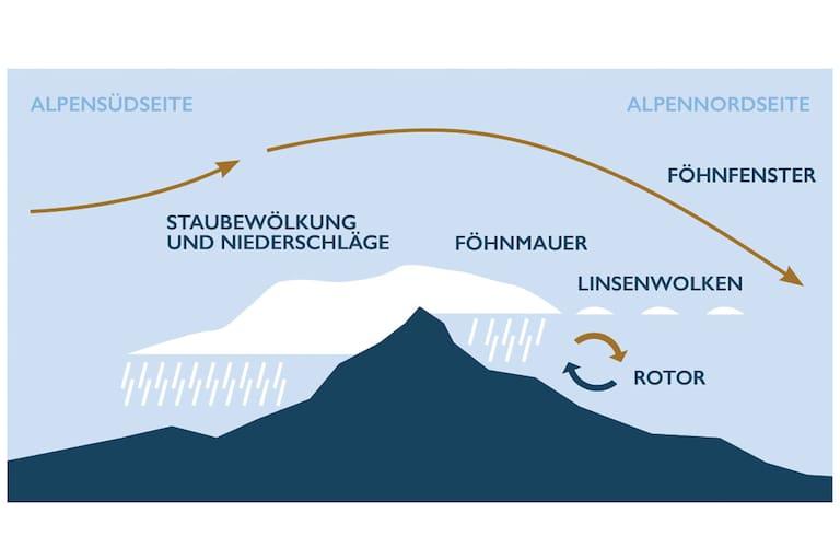 Aufbau des Alpen-Wetters unter Föhneinfluss
