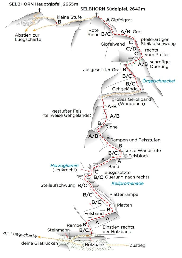 Topo des Selbhorn-Klettersteigs