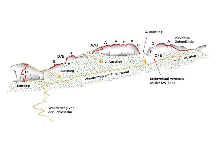 Topo des Hochalmblick-Klettersteigs